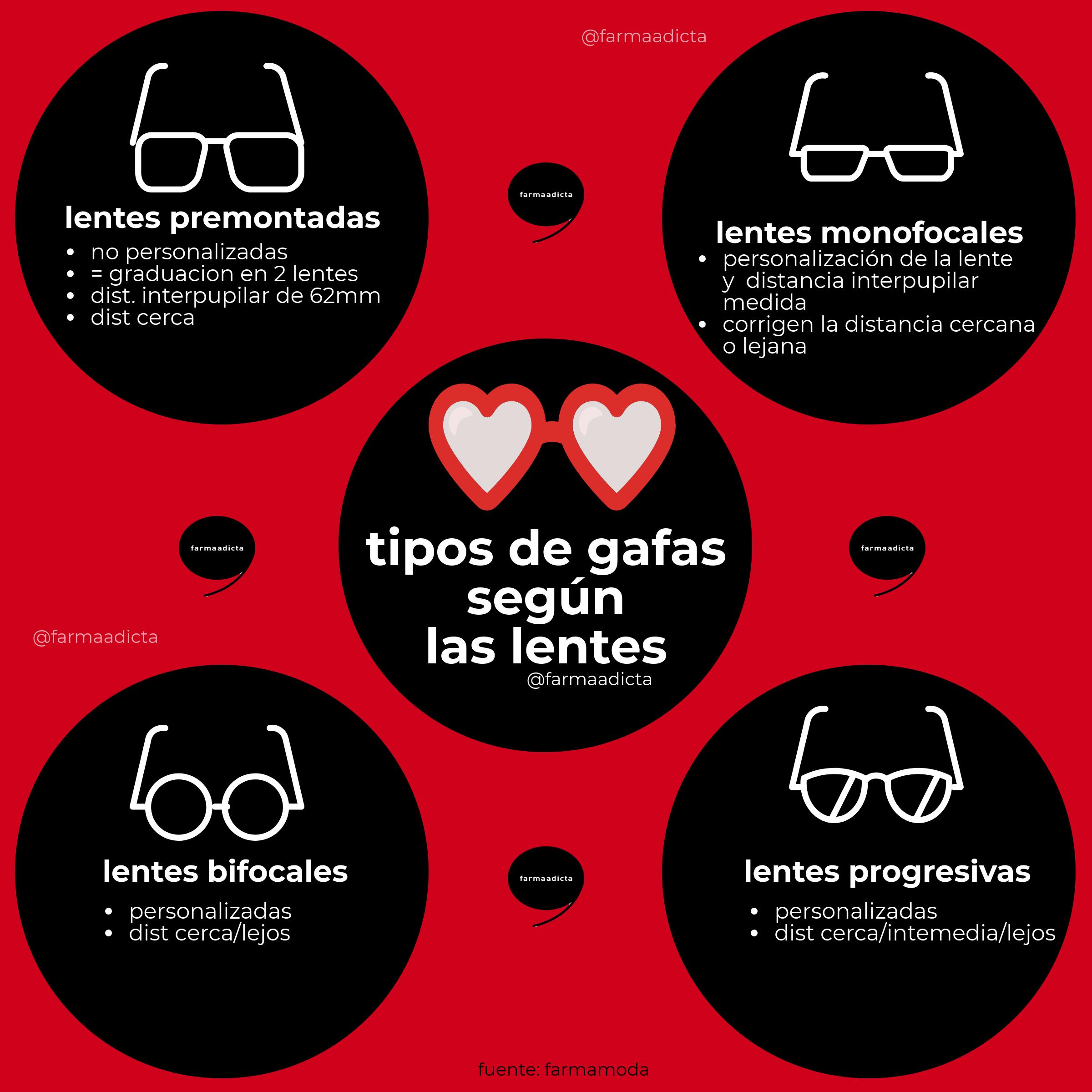 8abad9dee7 tipos de gafas según las lentes – infografía – farmaadicta